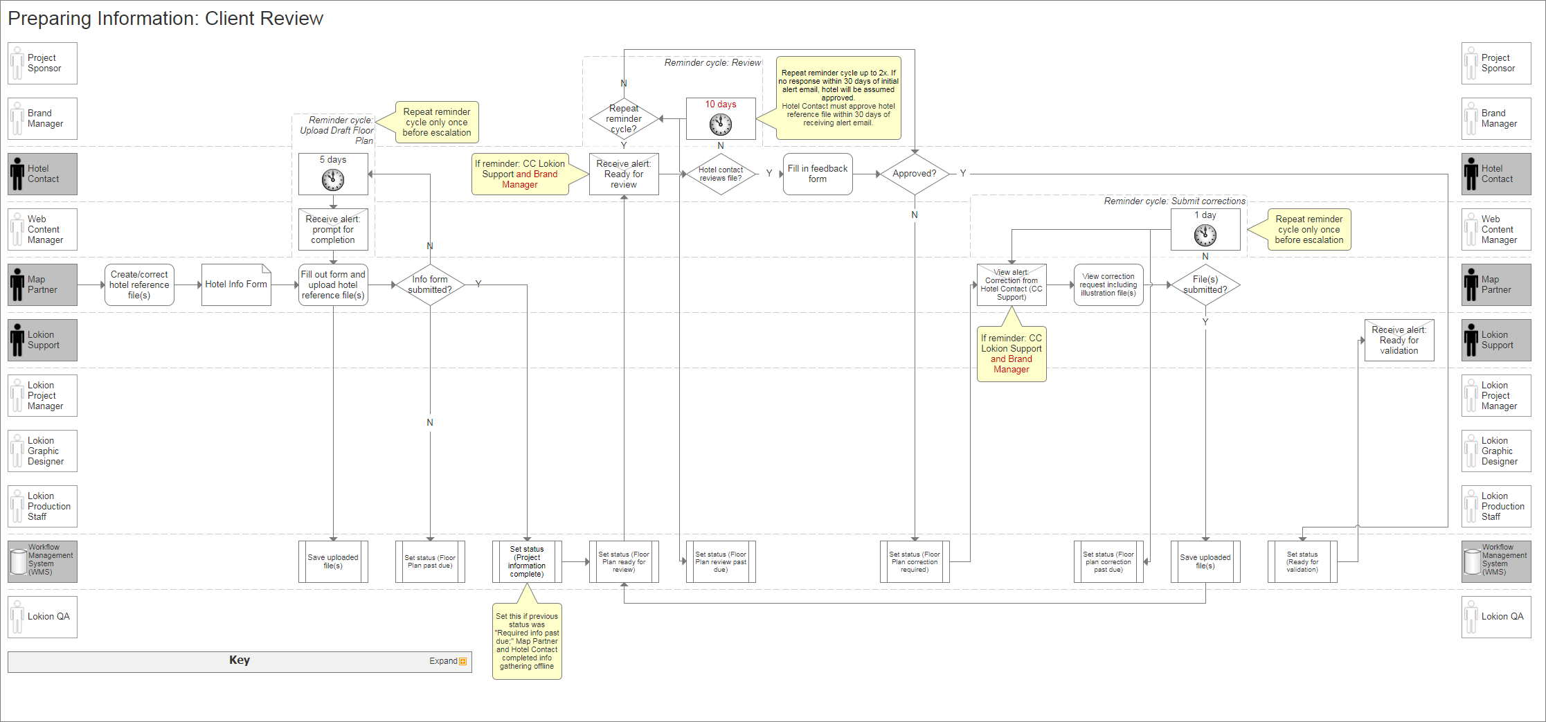 Workflow Management System David Mabury Ux Designer And Process Flow Diagram