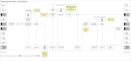 Workflow management system: Process flow
